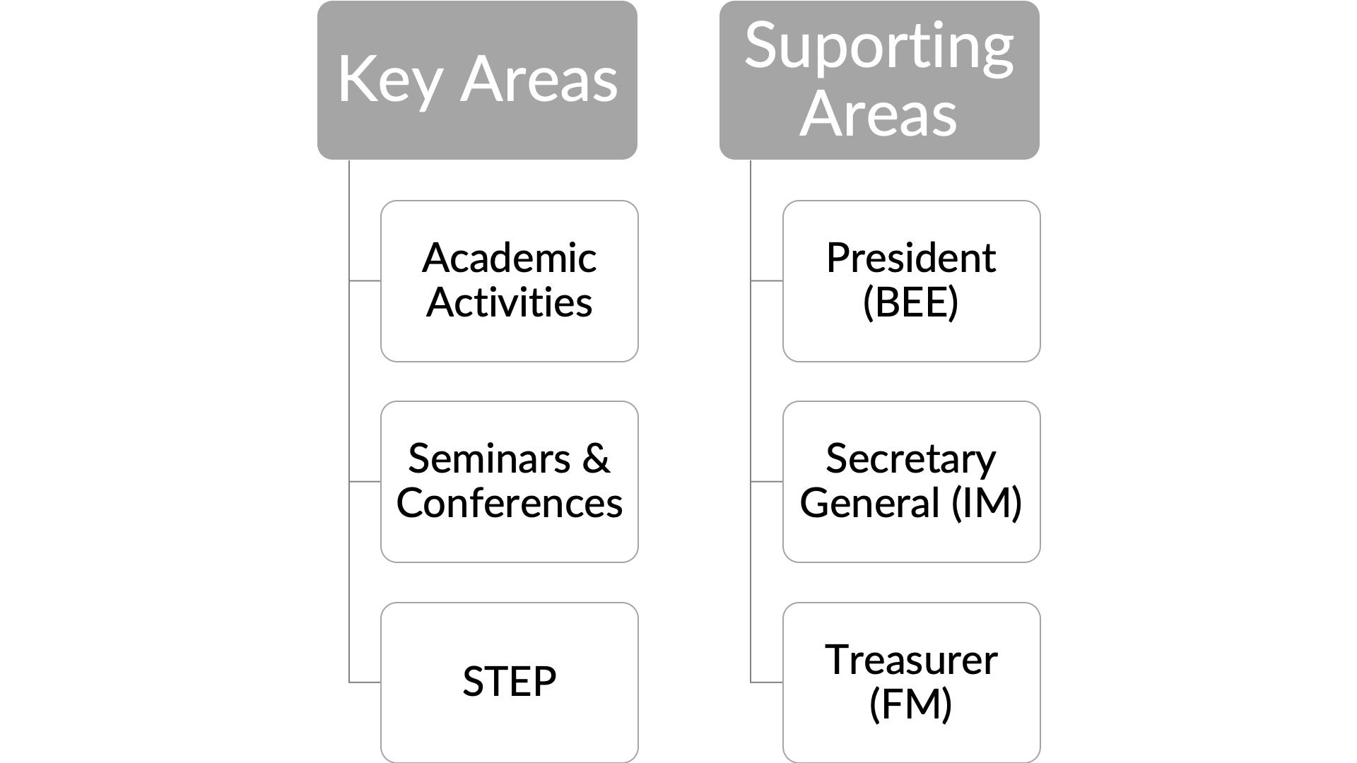 Schaubild Areas von ELSA